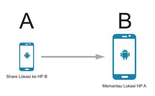 Cara Mengetahui Posisi Seseorang Lewat HP Android